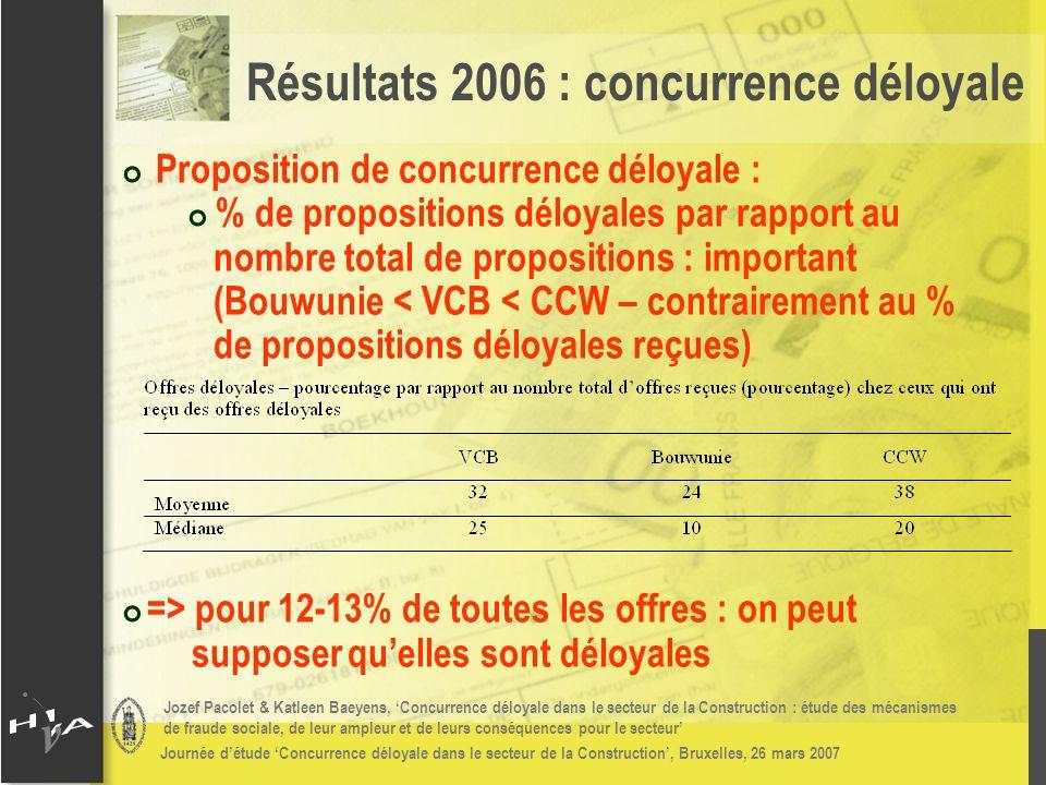 Jozef Pacolet & Katleen Baeyens, Concurrence déloyale dans le secteur de la Construction : étude des mécanismes de fraude sociale, de leur ampleur et de leurs conséquences pour le secteur Journée détude Concurrence déloyale dans le secteur de la Construction, Bruxelles, 26 mars 2007 # Proposition de concurrence déloyale : # % de propositions déloyales par rapport au nombre total de propositions : important (Bouwunie < VCB < CCW – contrairement au % de propositions déloyales reçues) # => pour 12-13% de toutes les offres : on peut supposerquelles sont déloyales Résultats 2006 : concurrence déloyale