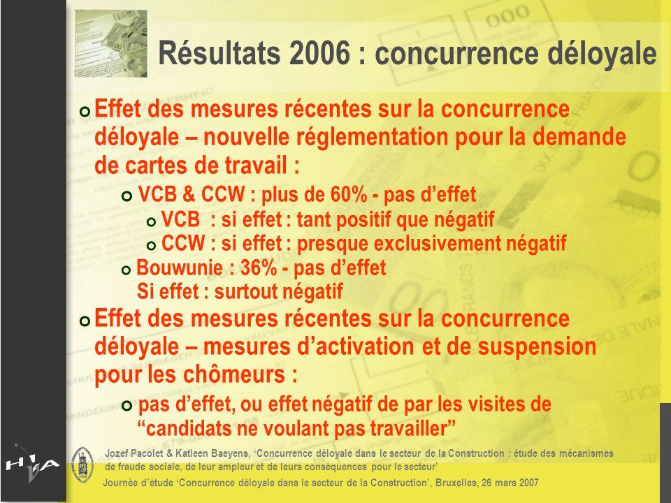 Jozef Pacolet & Katleen Baeyens, Concurrence déloyale dans le secteur de la Construction : étude des mécanismes de fraude sociale, de leur ampleur et de leurs conséquences pour le secteur Journée détude Concurrence déloyale dans le secteur de la Construction, Bruxelles, 26 mars 2007 # Effet des mesures récentes sur la concurrence déloyale – nouvelle réglementation pour la demande de cartes de travail : # VCB & CCW : plus de 60% - pas deffet # VCB : si effet : tant positif que négatif # CCW : si effet : presque exclusivement négatif # Bouwunie : 36% - pas deffet Si effet : surtout négatif # Effet des mesures récentes sur la concurrence déloyale – mesures dactivation et de suspension pour les chômeurs : # pas deffet, ou effet négatif de par les visites de candidats ne voulant pas travailler Résultats 2006 : concurrence déloyale