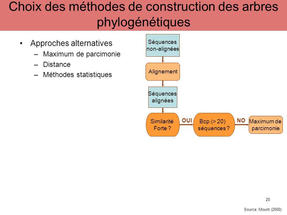 Approches alternatives –Maximum de parcimonie –Distance –Méthodes statistiques Séquences non-alignées Alignement Séquences alignées Similarité Forte ?