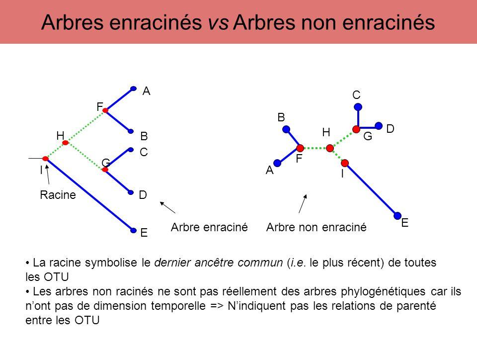 Distance p sous-estime les distances évolutives, quand les séquences sont éloignées (substitution multiples) Modèle de Jukes et Cantor –tous les sites évoluent indépendamment et selon le même processus –toutes les substitutions sont équiprobables –d=-3/4log(1-4/3p) Kimura à 2 paramètres –tous les sites évoluent indépendamment et selon le même processus –La taux de substitutions des transitions et des transversions sont différentes –d= - 1/2log[(1-2p-q)(1-2q) 1/2 ] Calcul des distances entre deux séquences d acides nucléiques