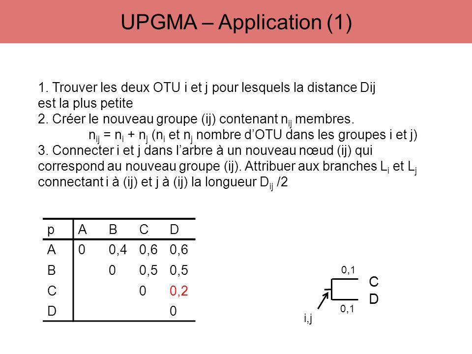 pABCD A00,40,6 B00,5 C00,2 D0 1. Trouver les deux OTU i et j pour lesquels la distance Dij est la plus petite 2. Créer le nouveau groupe (ij) contenan