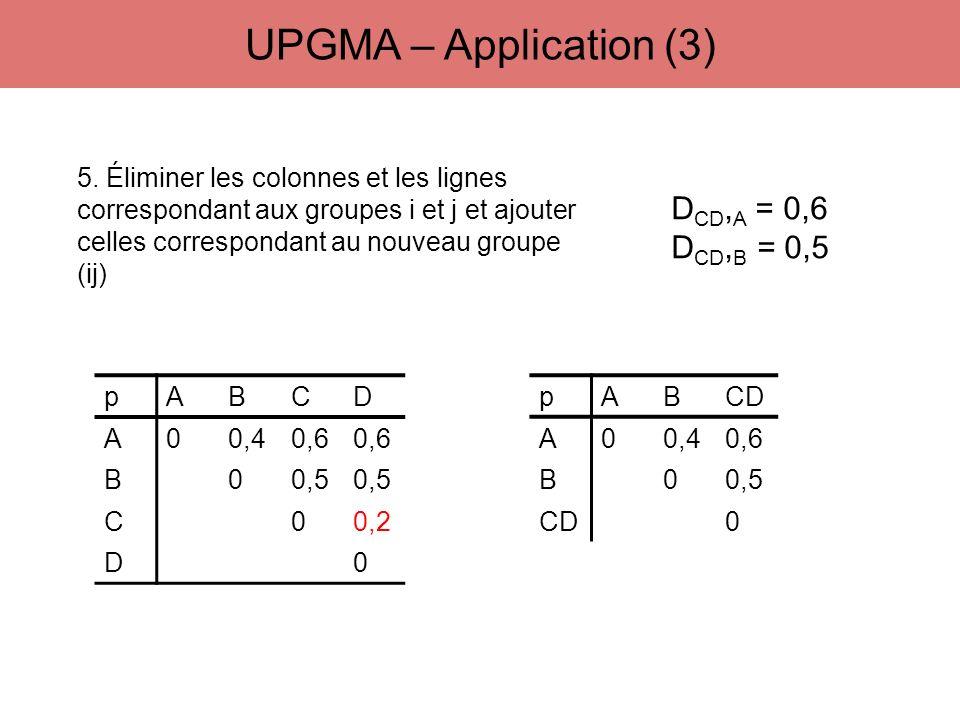 pABCD A00,40,6 B00,5 C00,2 D0 5. Éliminer les colonnes et les lignes correspondant aux groupes i et j et ajouter celles correspondant au nouveau group