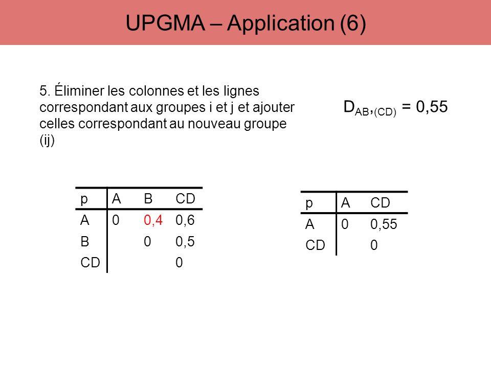 5. Éliminer les colonnes et les lignes correspondant aux groupes i et j et ajouter celles correspondant au nouveau groupe (ij) D AB, (CD) = 0,55 pABCD