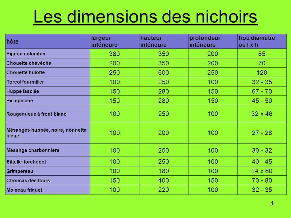 4 Les dimensions des nichoirs hôte largeur intérieure hauteur intérieure profondeur intérieure trou diamètre ou l x h Pigeon colombin 38035020085 Chou