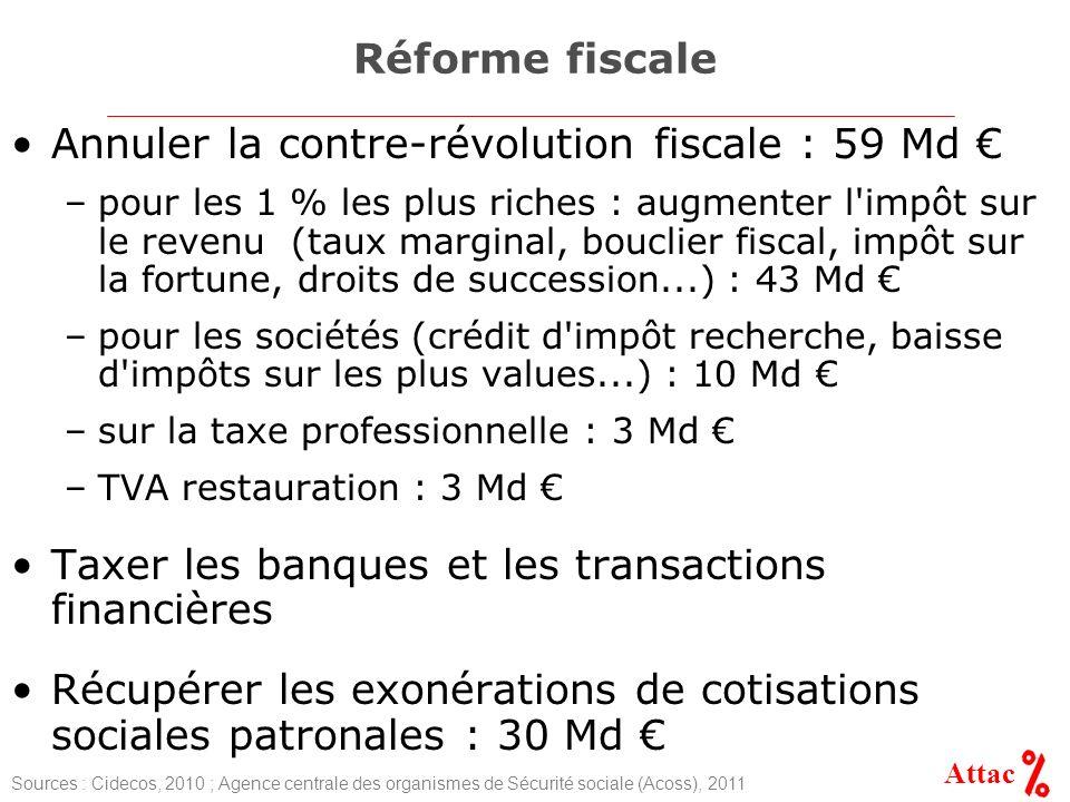 Attac Réforme fiscale Annuler la contre-révolution fiscale : 59 Md –pour les 1 % les plus riches : augmenter l impôt sur le revenu (taux marginal, bouclier fiscal, impôt sur la fortune, droits de succession...) : 43 Md –pour les sociétés (crédit d impôt recherche, baisse d impôts sur les plus values...) : 10 Md –sur la taxe professionnelle : 3 Md –TVA restauration : 3 Md Taxer les banques et les transactions financières Récupérer les exonérations de cotisations sociales patronales : 30 Md Sources : Cidecos, 2010 ; Agence centrale des organismes de Sécurité sociale (Acoss), 2011