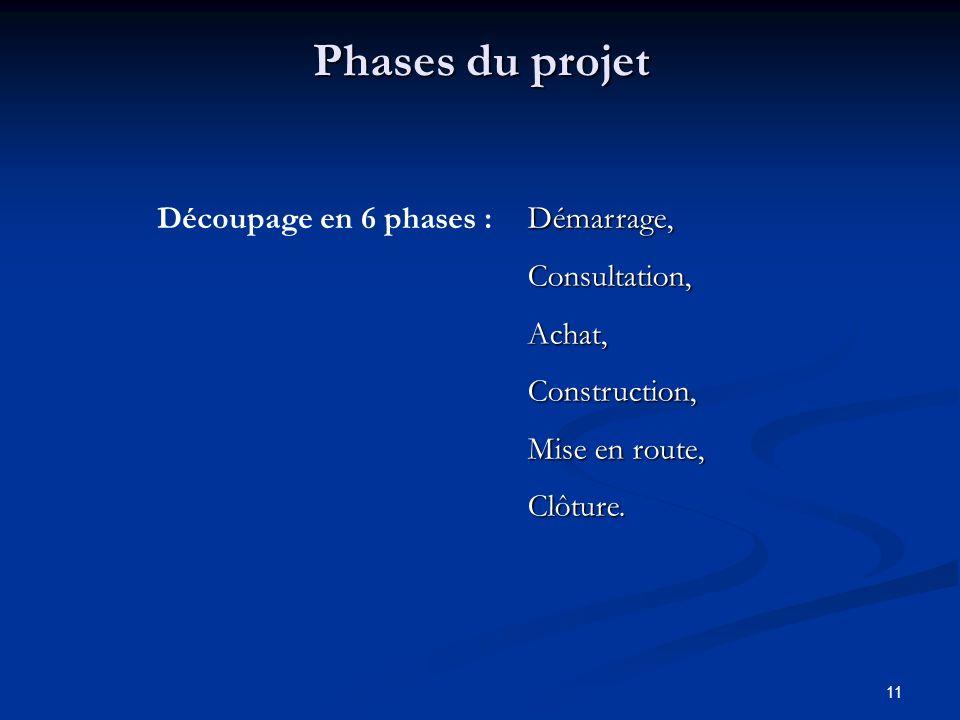 11 Phases du projet Démarrage, Consultation, Achat, Construction, Mise en route, Clôture. Découpage en 6 phases :