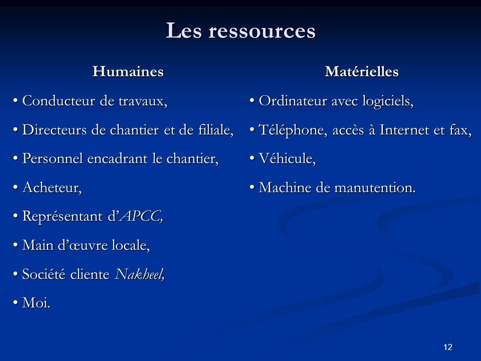 12 Les ressources Matérielles O Ordinateur avec logiciels, T Téléphone, accès à Internet et fax, V Véhicule, M Machine de manutention. Humaines C Cond