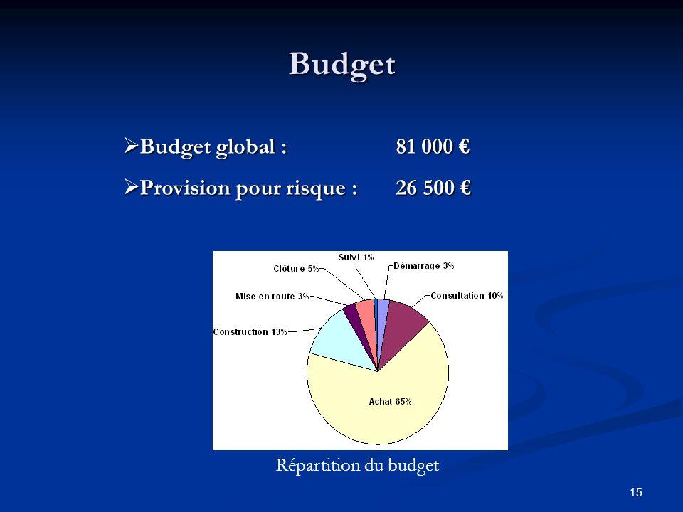 15 Budget Budget global :81 000 Budget global :81 000 Provision pour risque : 26 500 Provision pour risque : 26 500 Répartition du budget