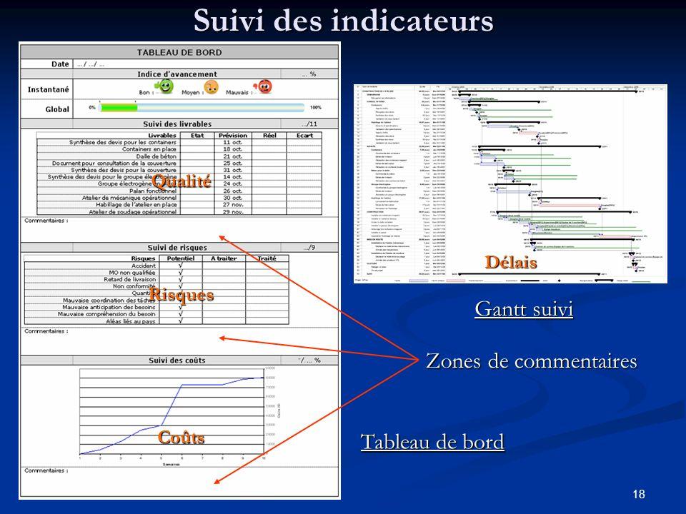 18 Suivi des indicateurs Qualité Risques Coûts Délais Tableau de bord Gantt suivi Zones de commentaires