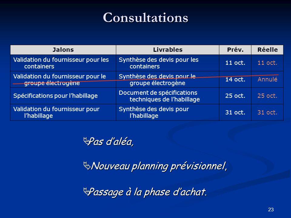 23 Consultations JalonsLivrablesPrév.Réelle Validation du fournisseur pour les containers Synthèse des devis pour les containers 11 oct. Validation du