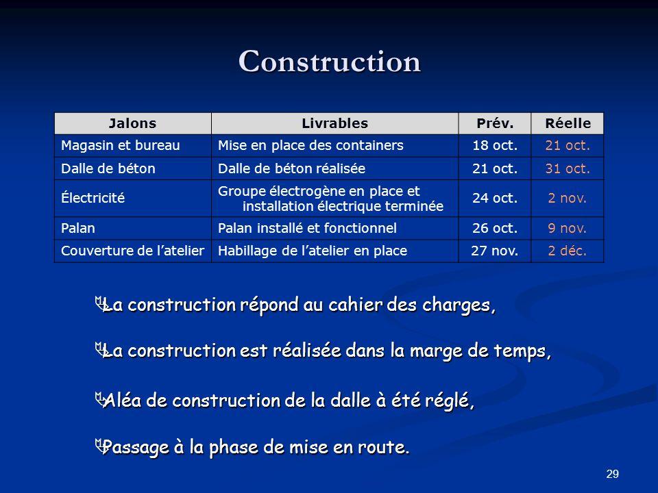 29 Construction JalonsLivrablesPrév.Réelle Magasin et bureauMise en place des containers18 oct.21 oct. Dalle de bétonDalle de béton réalisée21 oct.31
