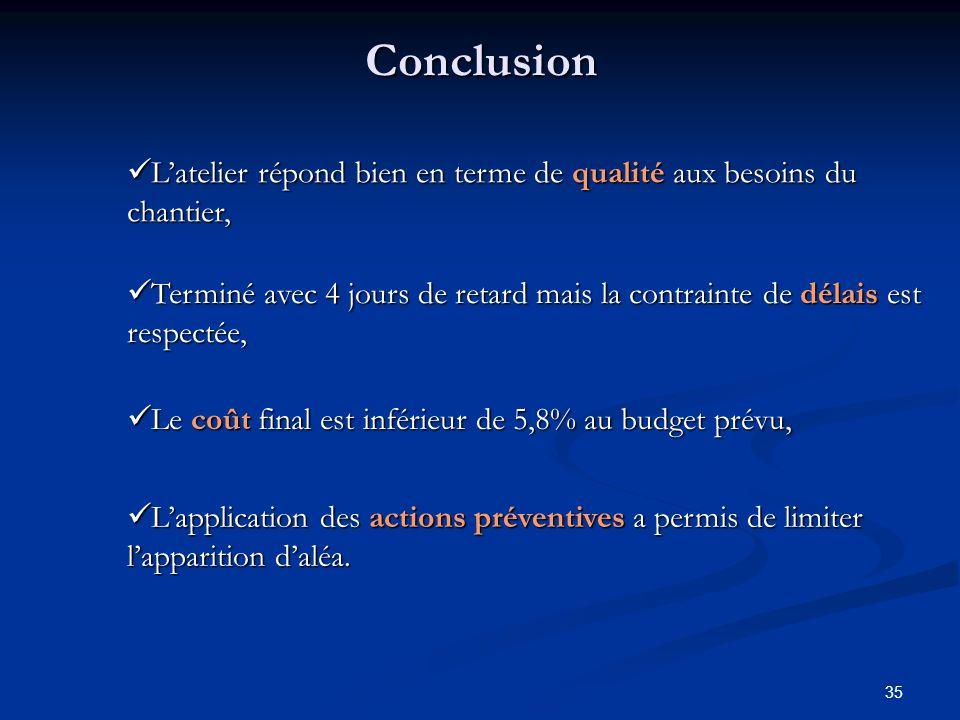 35Conclusion Latelier répond bien en terme de qualité aux besoins du chantier, Latelier répond bien en terme de qualité aux besoins du chantier, Termi