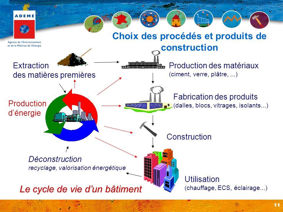 11 Fabrication des produits (dalles, blocs, vitrages, isolants...) Extraction des matières premières Utilisation (chauffage, ECS, éclairage...) Produc