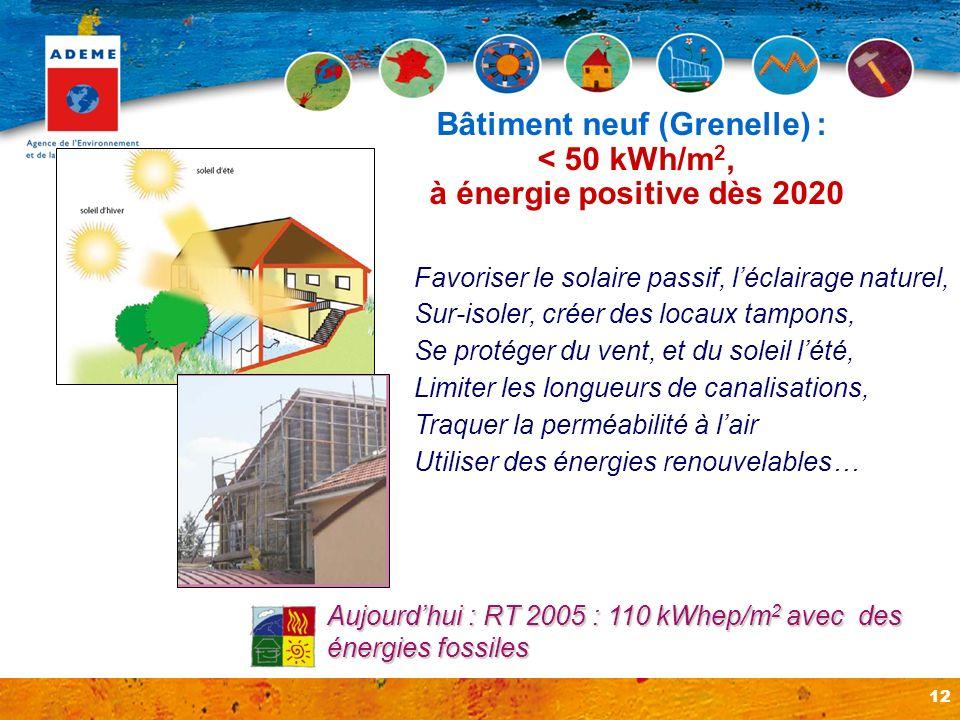 12 Favoriser le solaire passif, léclairage naturel, Sur-isoler, créer des locaux tampons, Se protéger du vent, et du soleil lété, Limiter les longueur