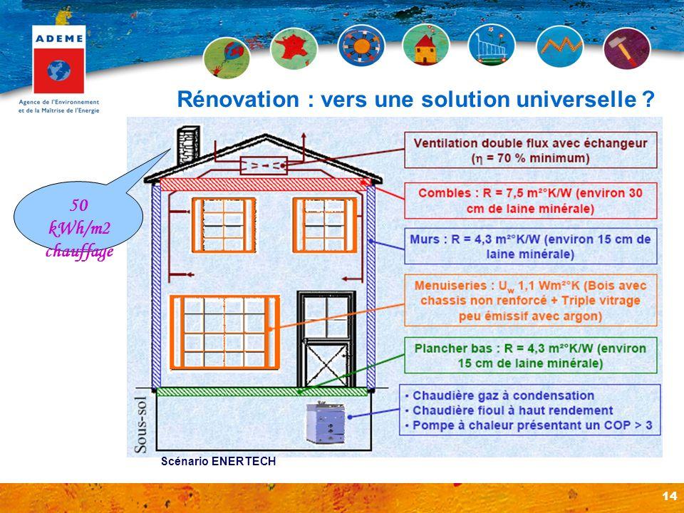 14 Rénovation : vers une solution universelle ? Scénario ENERTECH 50 kWh/m2 chauffage