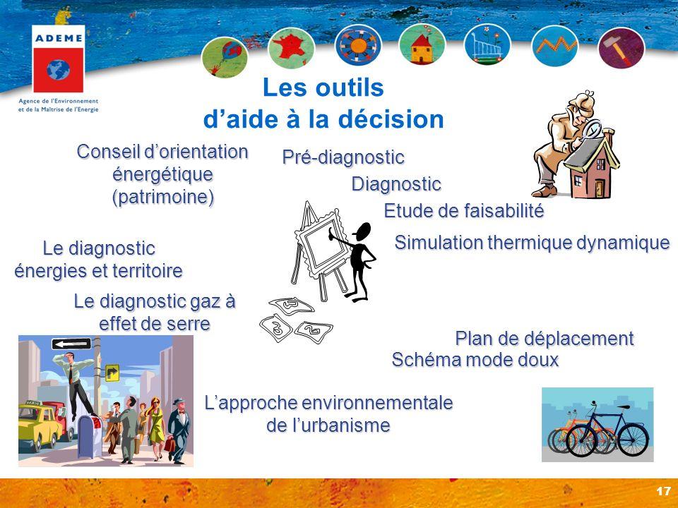 17 Les outils daide à la décision Pré-diagnostic Diagnostic Etude de faisabilité Simulation thermique dynamique Conseil dorientation énergétique (patr