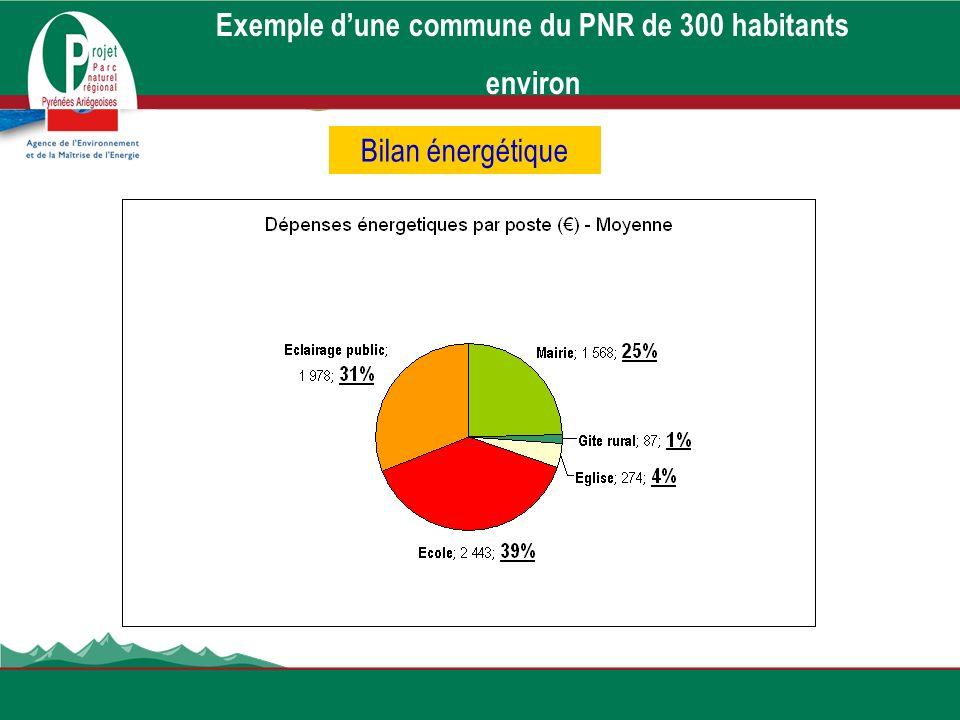 Exemple dune commune du PNR de 300 habitants environ Bilan énergétique