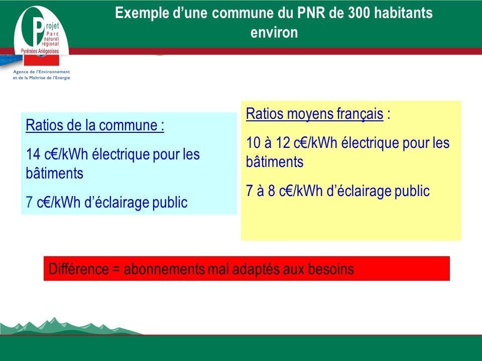 Ratios de la commune : 14 c/kWh électrique pour les bâtiments 7 c/kWh déclairage public Exemple dune commune du PNR de 300 habitants environ Ratios mo
