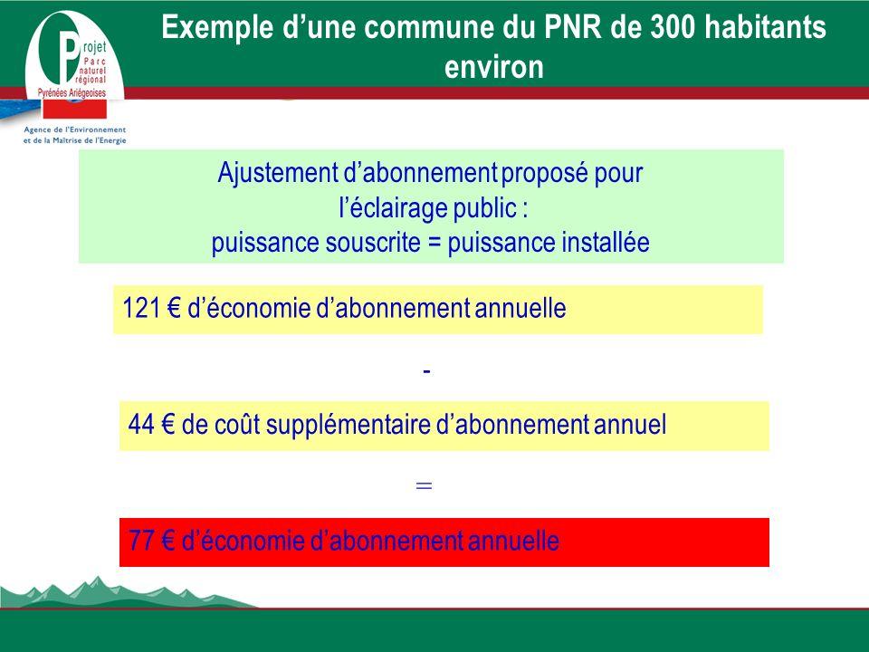 Exemple dune commune du PNR de 300 habitants environ Ajustement dabonnement proposé pour léclairage public : puissance souscrite = puissance installée