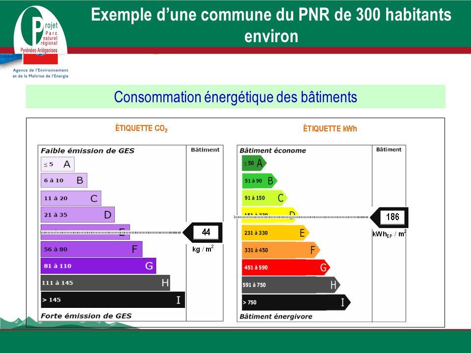 Exemple dune commune du PNR de 300 habitants environ Consommation énergétique des bâtiments