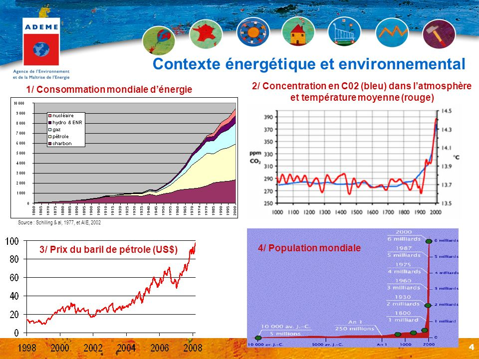 4 1/ Consommation mondiale dénergie 2/ Concentration en C02 (bleu) dans latmosphère et température moyenne (rouge) 4/ Population mondiale Contexte éne