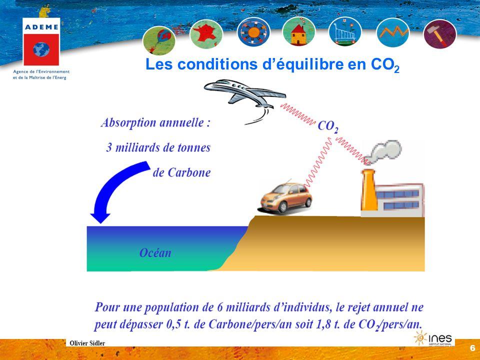 6 Les conditions déquilibre en CO 2