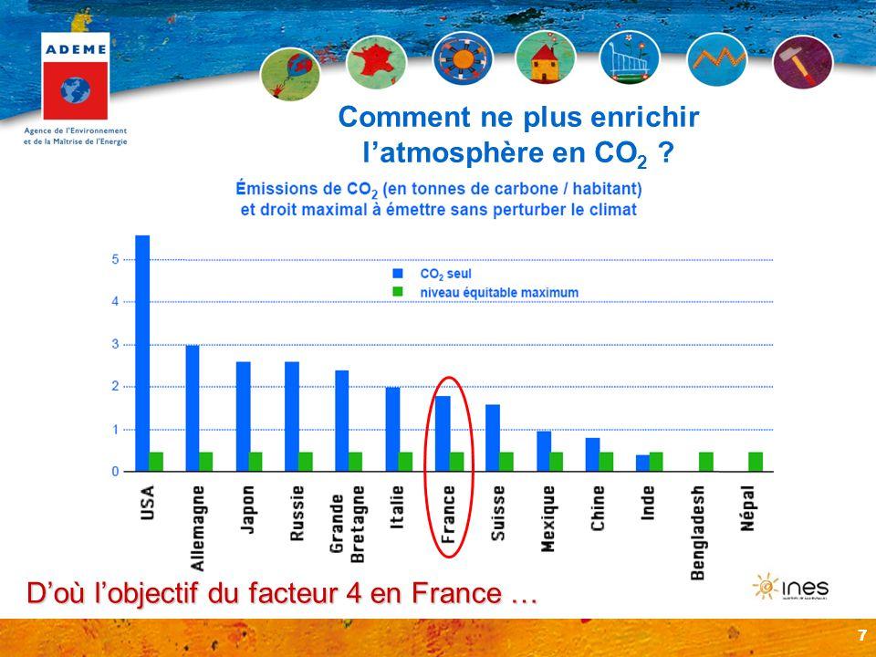 7 Comment ne plus enrichir latmosphère en CO 2 ? Doù lobjectif du facteur 4 en France …
