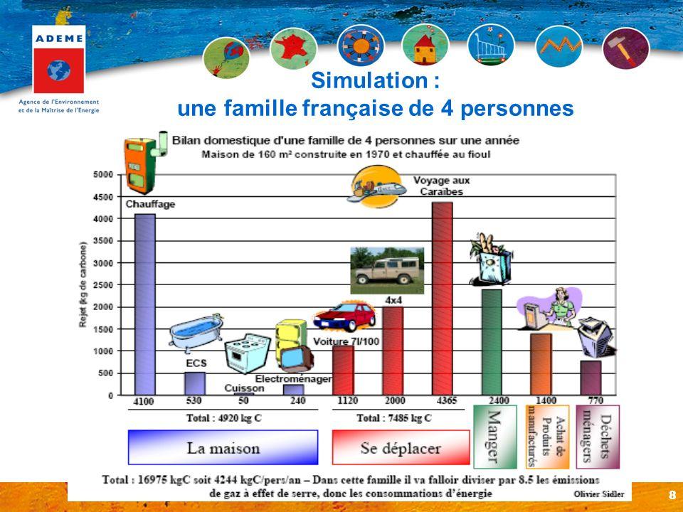 8 Simulation : une famille française de 4 personnes
