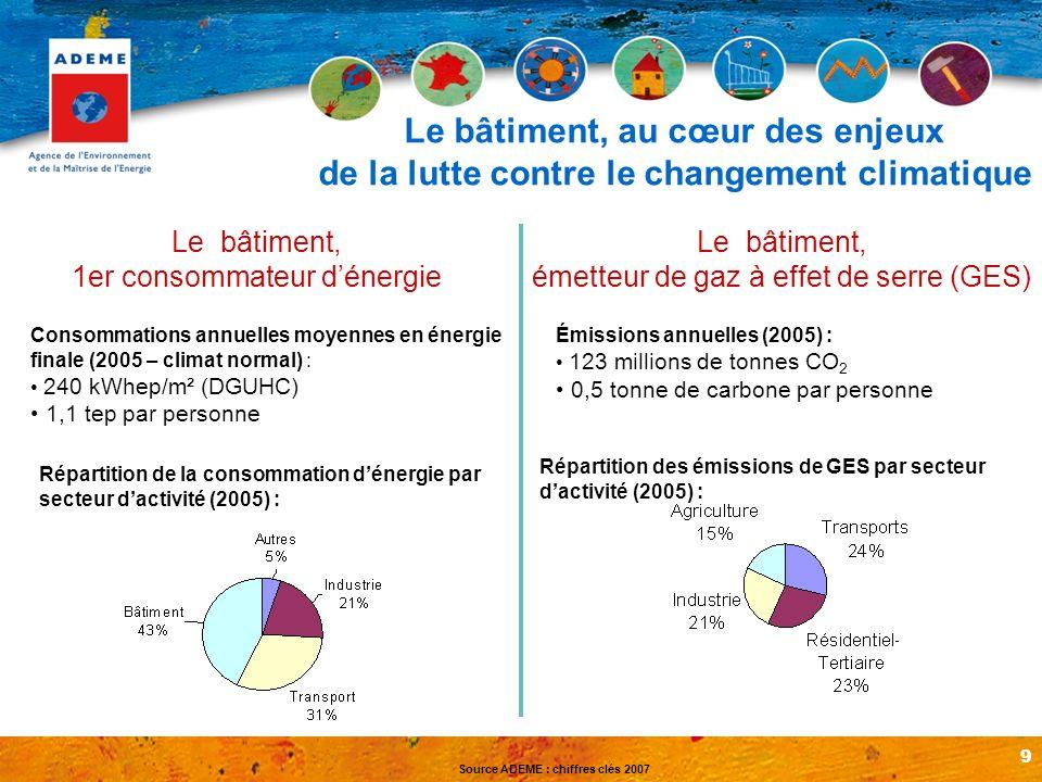 9 Consommations annuelles moyennes en énergie finale (2005 – climat normal) : 240 kWhep/m² (DGUHC) 1,1 tep par personne Répartition de la consommation