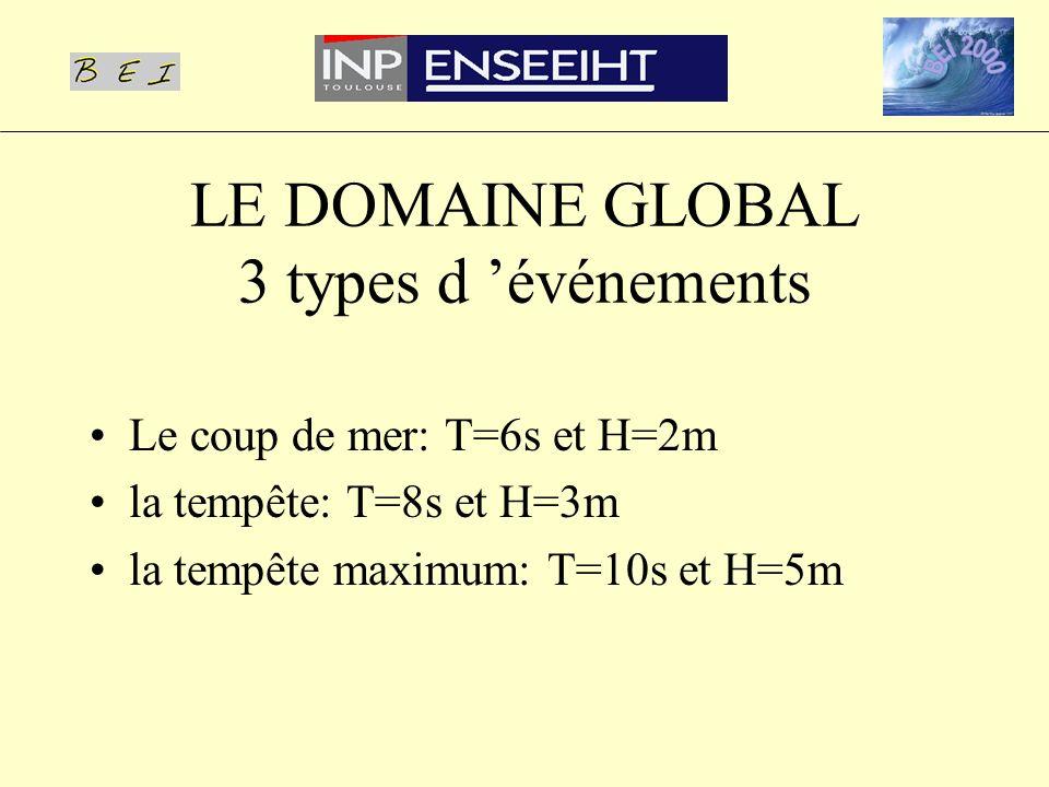 Le coup de mer: T=6s et H=2m la tempête: T=8s et H=3m la tempête maximum: T=10s et H=5m LE DOMAINE GLOBAL 3 types d événements