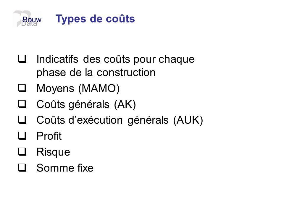 Types de coûts Indicatifs des coûts pour chaque phase de la construction Moyens (MAMO) Coûts générals (AK) Coûts dexécution générals (AUK) Profit Risq