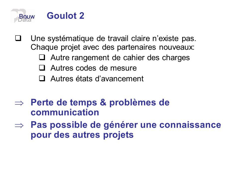 Goulot 2 Une systématique de travail claire nexiste pas. Chaque projet avec des partenaires nouveaux: Autre rangement de cahier des charges Autres cod