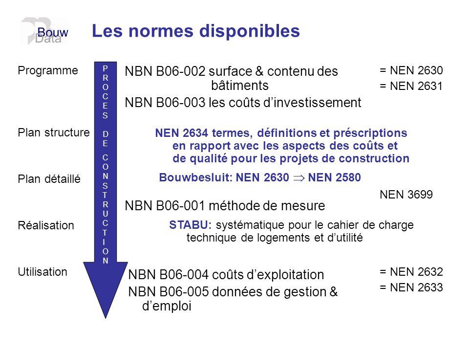 Programme Plan structure Plan détaillé Réalisation Utilisation NBN B06-002 surface & contenu des bâtiments NBN B06-003 les coûts dinvestissement NBN B