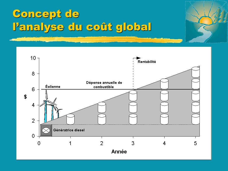 Concept de lanalyse du coût global