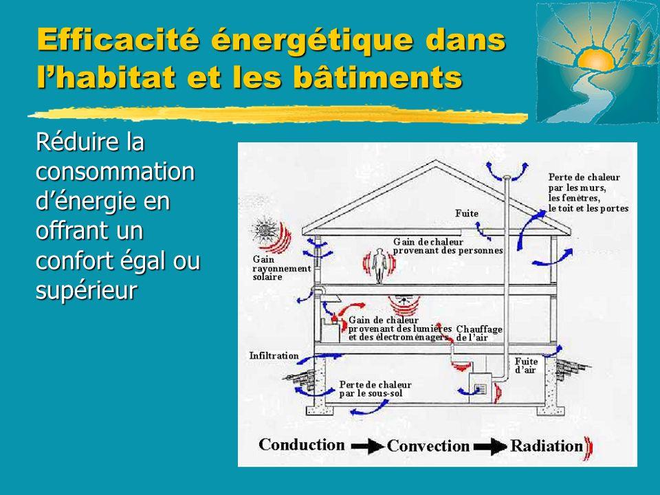 Réduire la consommation dénergie en offrant un confort égal ou supérieur Efficacité énergétique dans lhabitat et les bâtiments