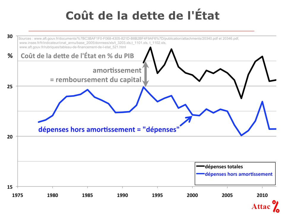 Attac Coût de la dette de l'État
