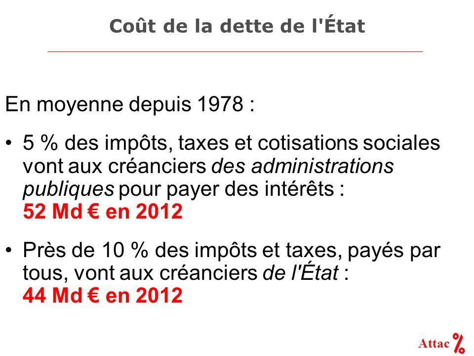 Attac Coût de la dette de l'État En moyenne depuis 1978 : 5 % des impôts, taxes et cotisations sociales vont aux créanciers des administrations publiq