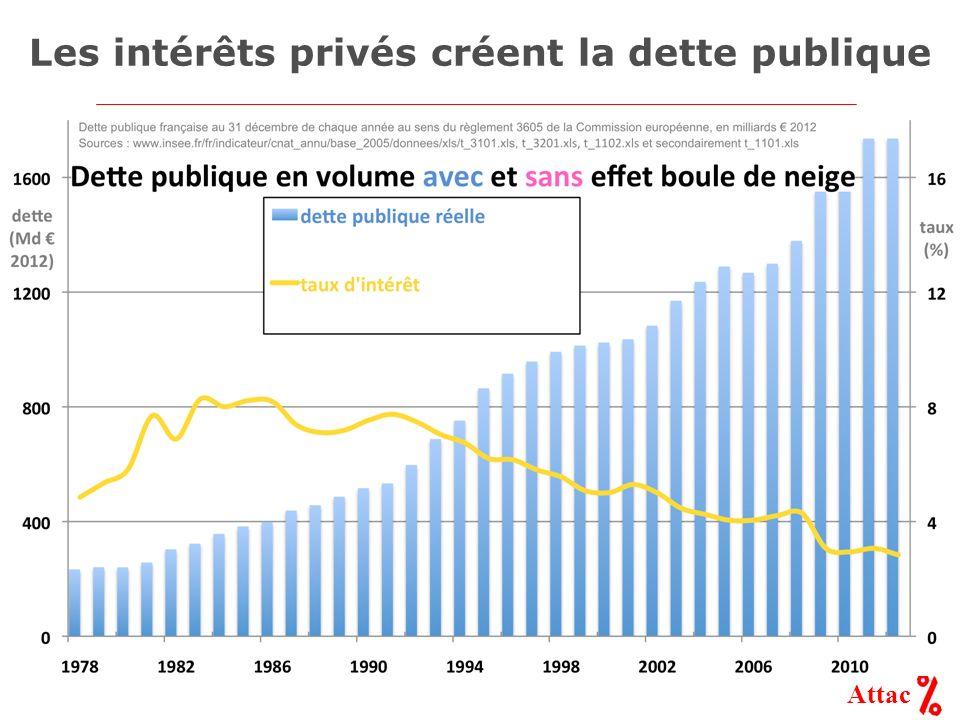 Attac Les intérêts privés créent la dette publique