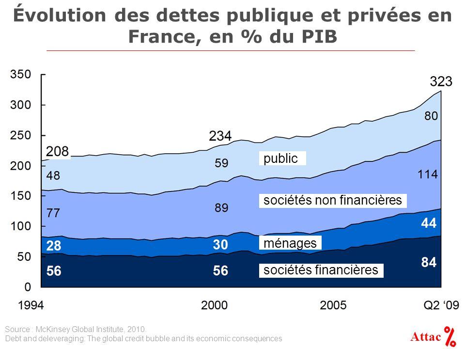 Attac Évolution des dettes publique et privées en France, en % du PIB sociétés financières ménages sociétés non financières public Source : McKinsey G