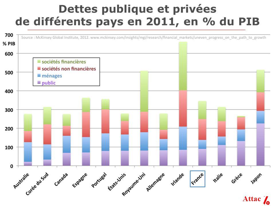 Attac Dettes publique et privées de différents pays en 2011, en % du PIB