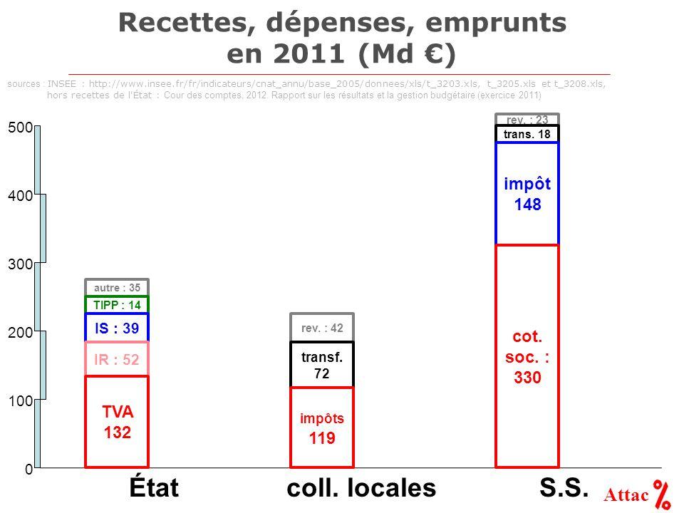 Attac Recettes, dépenses, emprunts en 2011 (Md ) autre : 35 TIPP : 14 rev. : 23 100 200 300 400 500 0 rev. : 42 ÉtatS.S.coll. locales IS : 39 IR : 52