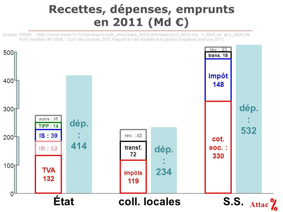 Attac Recettes, dépenses, emprunts en 2011 (Md ) dép. : 414 dép. : 234 dép. : 532 autre : 35 TIPP : 14 rev. : 23 100 200 300 400 500 0 rev. : 42 ÉtatS