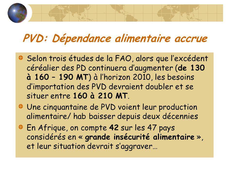 PVD: Dépendance alimentaire accrue Selon trois études de la FAO, alors que lexcédent céréalier des PD continuera daugmenter (de 130 à 160 – 190 MT) à lhorizon 2010, les besoins dimportation des PVD devraient doubler et se situer entre 160 à 210 MT.