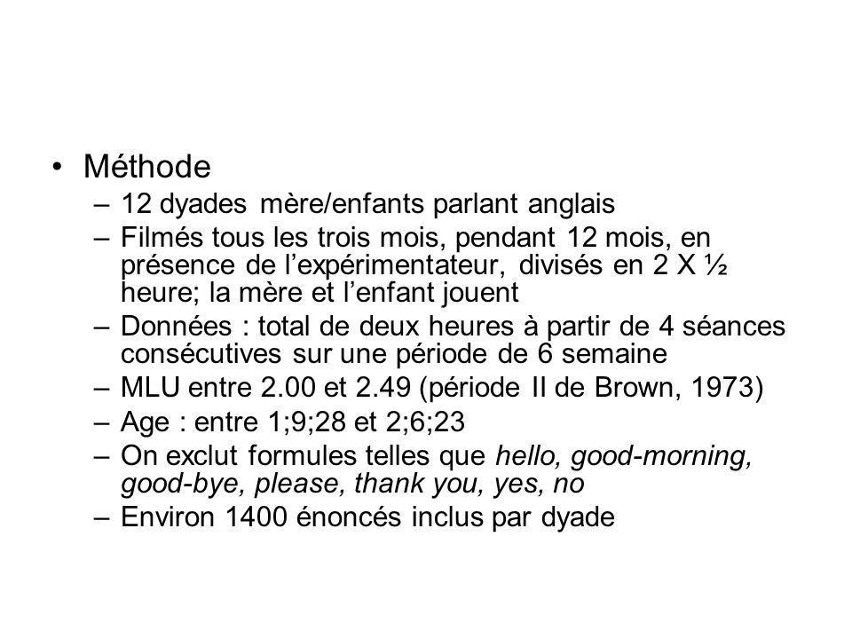 Méthode –12 dyades mère/enfants parlant anglais –Filmés tous les trois mois, pendant 12 mois, en présence de lexpérimentateur, divisés en 2 X ½ heure;