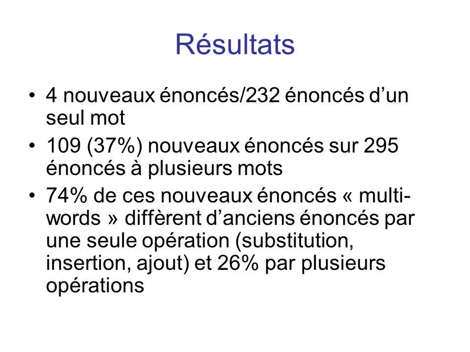 Résultats 4 nouveaux énoncés/232 énoncés dun seul mot 109 (37%) nouveaux énoncés sur 295 énoncés à plusieurs mots 74% de ces nouveaux énoncés « multi-