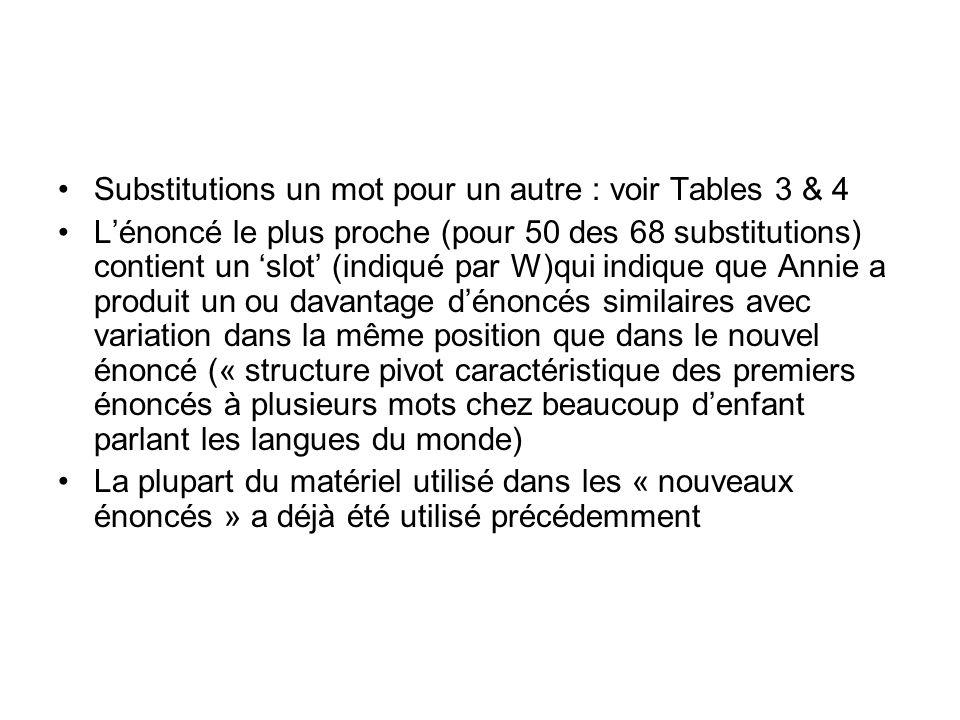 Substitutions un mot pour un autre : voir Tables 3 & 4 Lénoncé le plus proche (pour 50 des 68 substitutions) contient un slot (indiqué par W)qui indiq