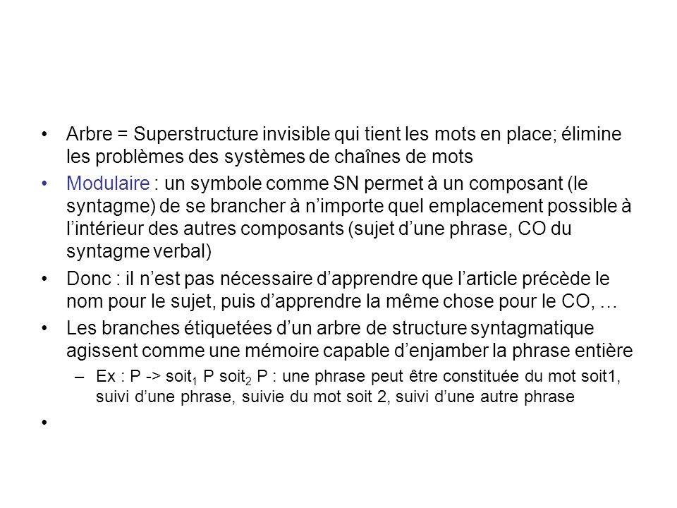 Arbre = Superstructure invisible qui tient les mots en place; élimine les problèmes des systèmes de chaînes de mots Modulaire : un symbole comme SN pe
