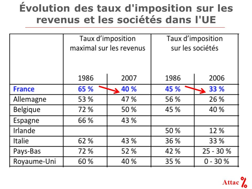 Attac Évolution des taux d imposition sur les revenus et les sociétés dans l UE