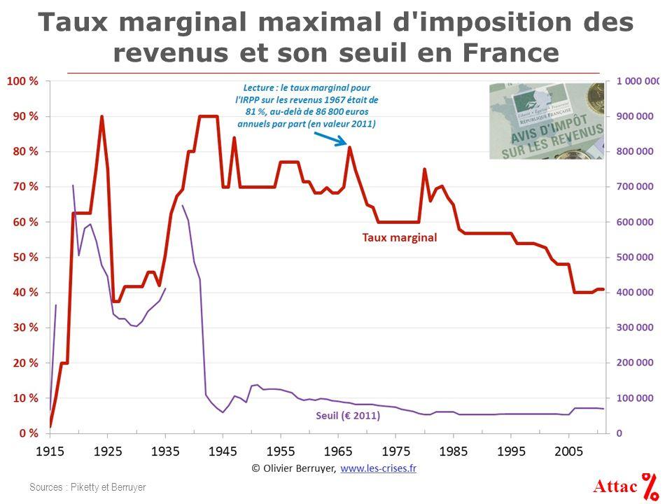 Attac Taux marginal maximal d imposition des revenus et son seuil en France Sources : Piketty et Berruyer
