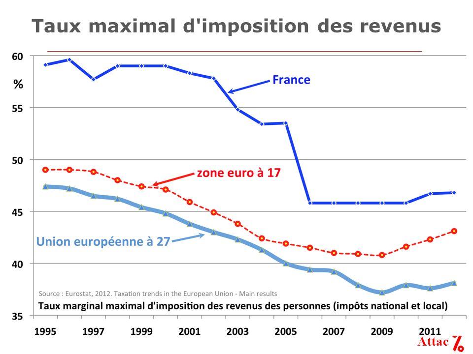 Attac Taux maximal d imposition des revenus